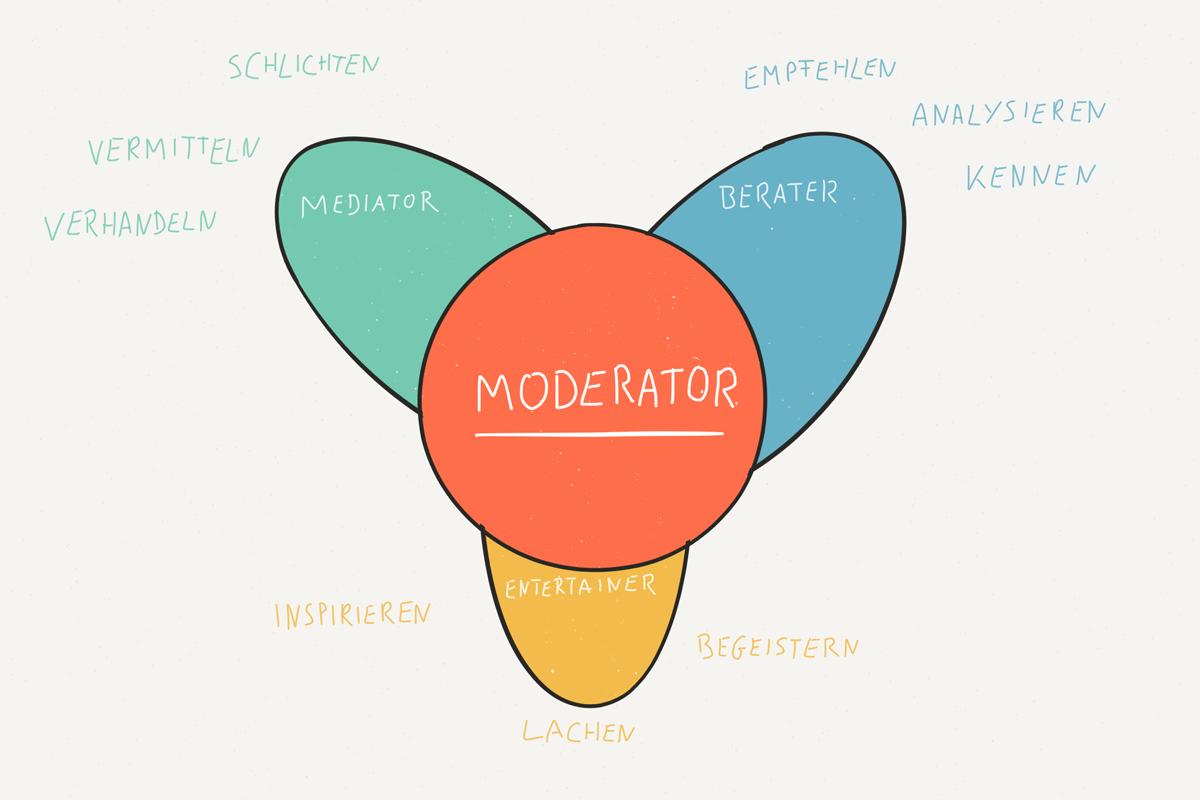 Moderator-Selbstverstaendnis
