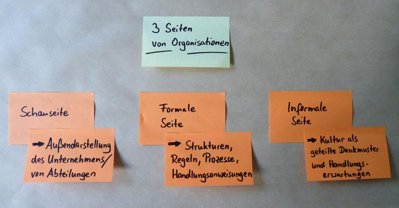 Unternehmenskultur, Formalstruktur und Schauseite