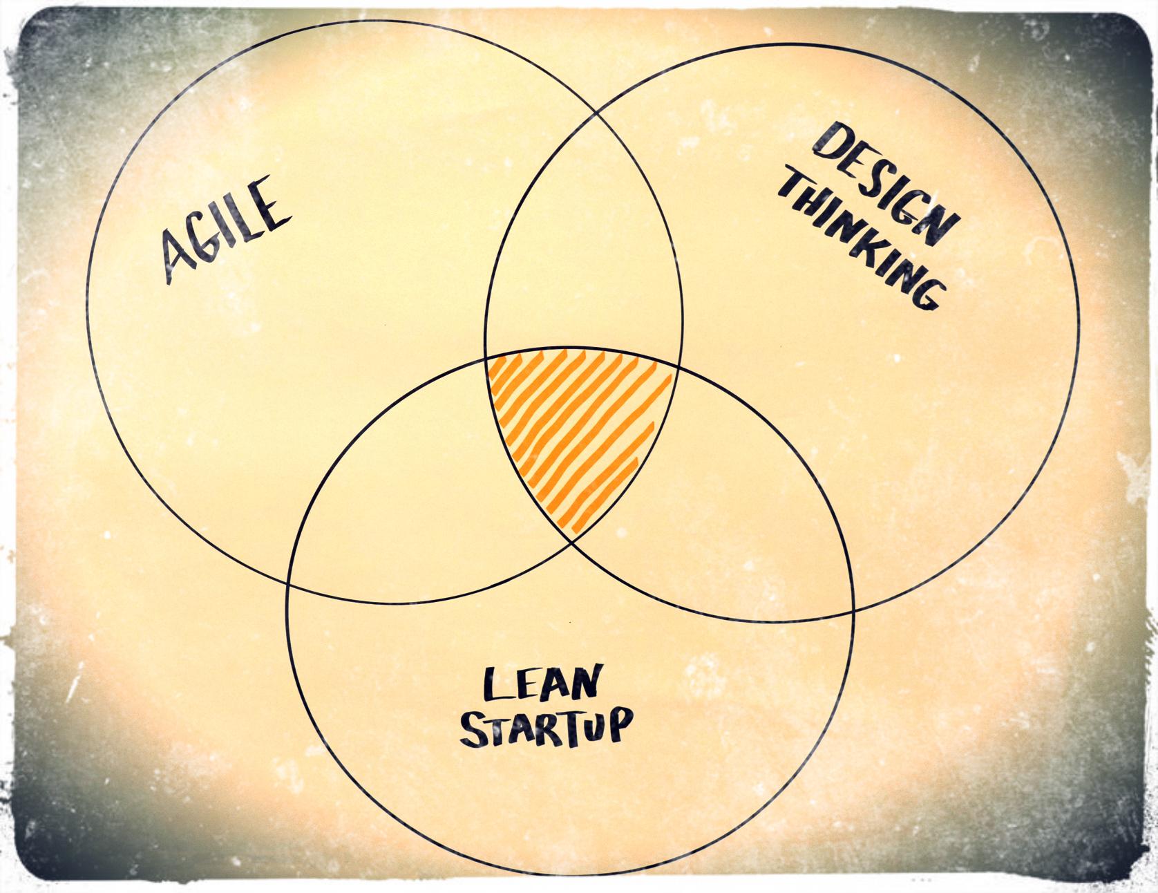 Gemeinsamkeiten Lean Startup, agile, Design Thinking