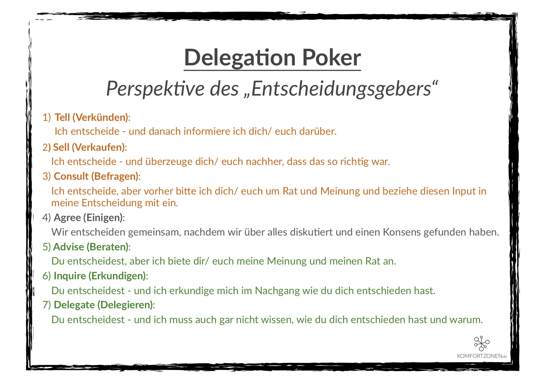 Delegation Poker Sieben Delegations-Stufen