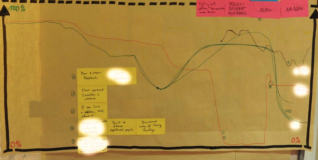 retrospektive tool retrograph