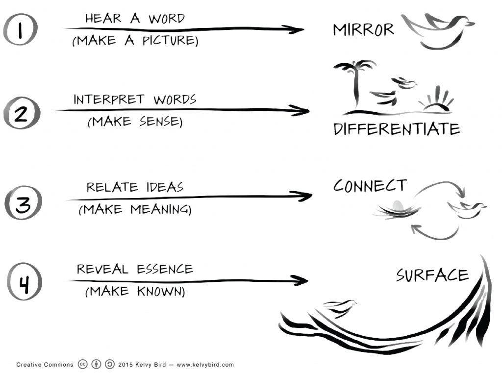 Generative Scribing 4 Levels of Scribing