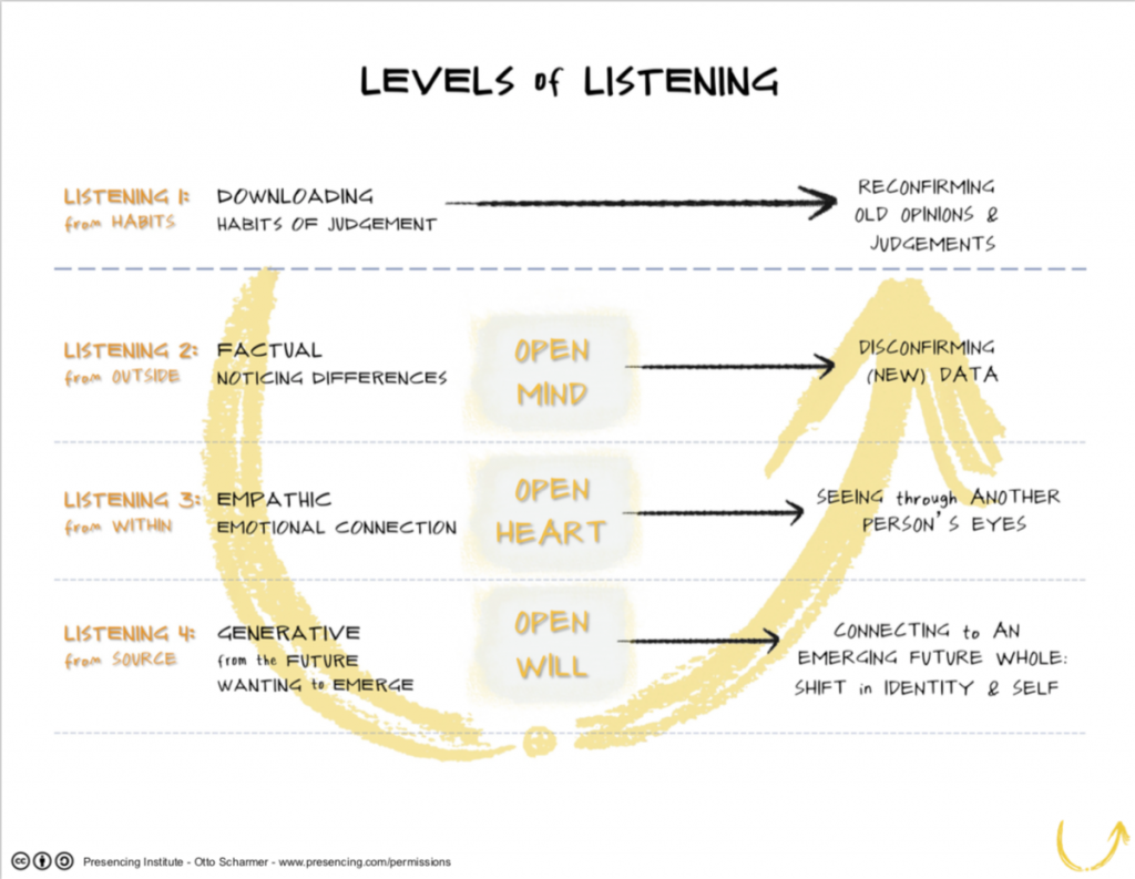 Theory U 4 Levels of Listening