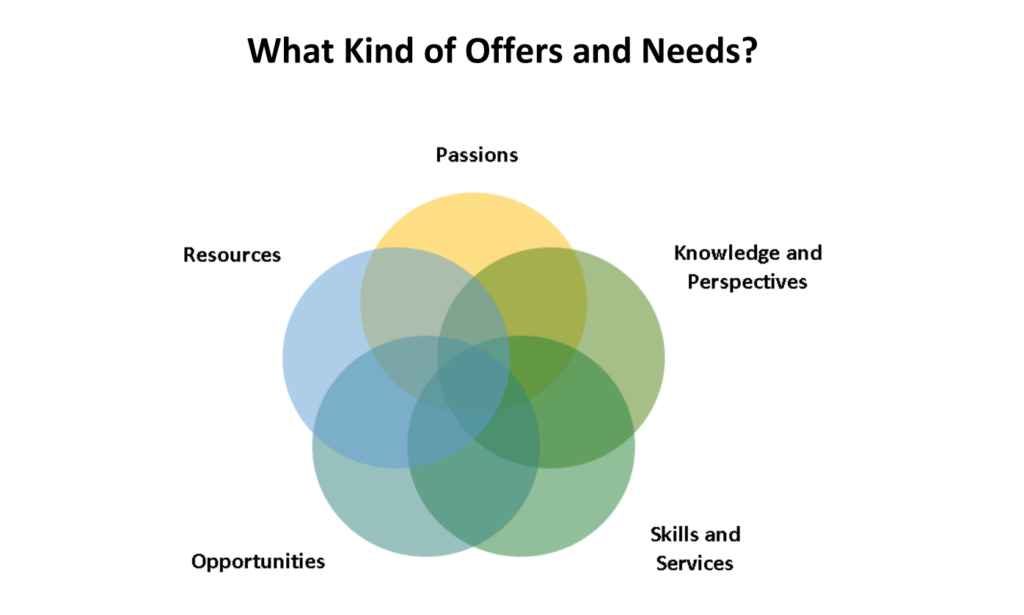 Community Building: Offers and Needs Market